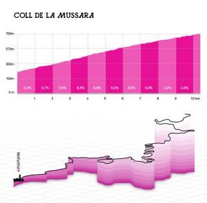 La Mussara altimetría