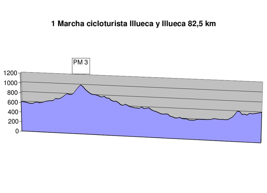 Ruta Papa Luna altimetria