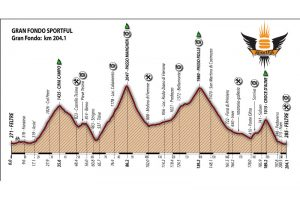 sportful dolomiti race profile