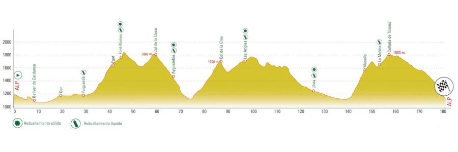 La Cerdanya Cycle Tour 2019 Endurance