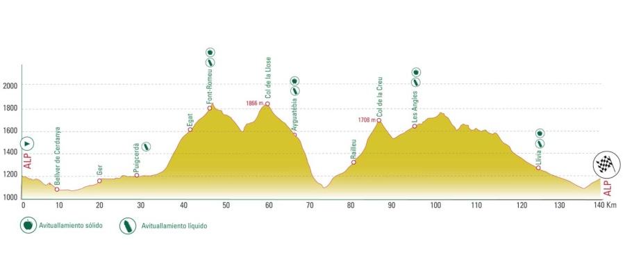 La Cerdanya Cycle Tour 2019 Medial