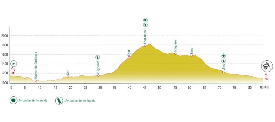 La Cerdanya Cycle Tour 2019 Sport