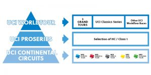 UCI ProSeries 2020