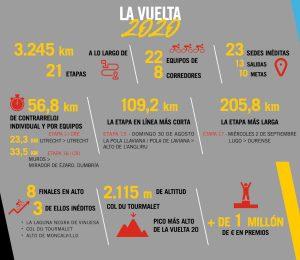 La Vuelta 2020 stats