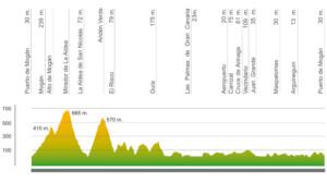 Perfil ruta Gran Canaria
