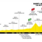 Tour de Francia 2021 - Etapa 17
