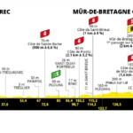 Tour de Francia 2021 - Etapa 2