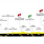 Tour de Francia 2021 - Etapa 3