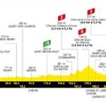 Tour de Francia 2021 - Etapa 7