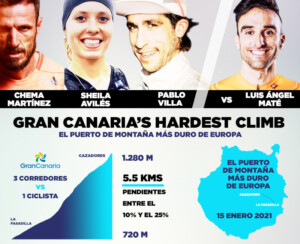Gran Canaria's Hardest Climb