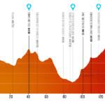 CicloVolta 140 km