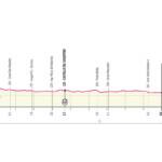 Giro de Italia 2021 Etapa 1