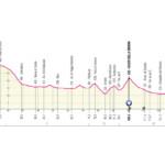 Giro de Italia 2021 Etapa 10