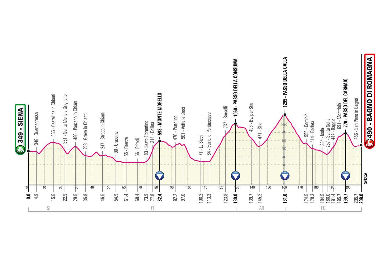 Giro de Italia 2021 Etapa 12
