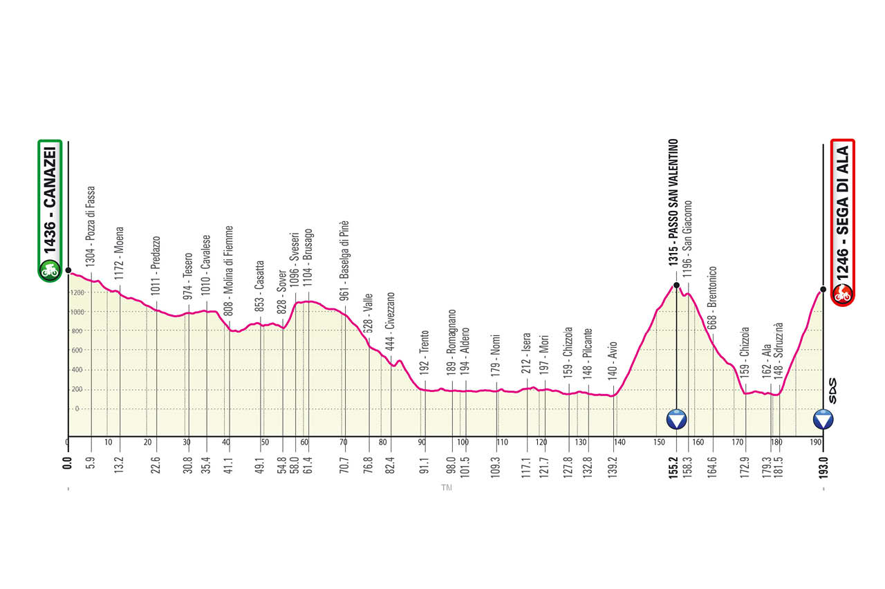 Giro de Italia 2021 Etapa 17