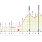 Giro de Italia 2021 Etapa 20