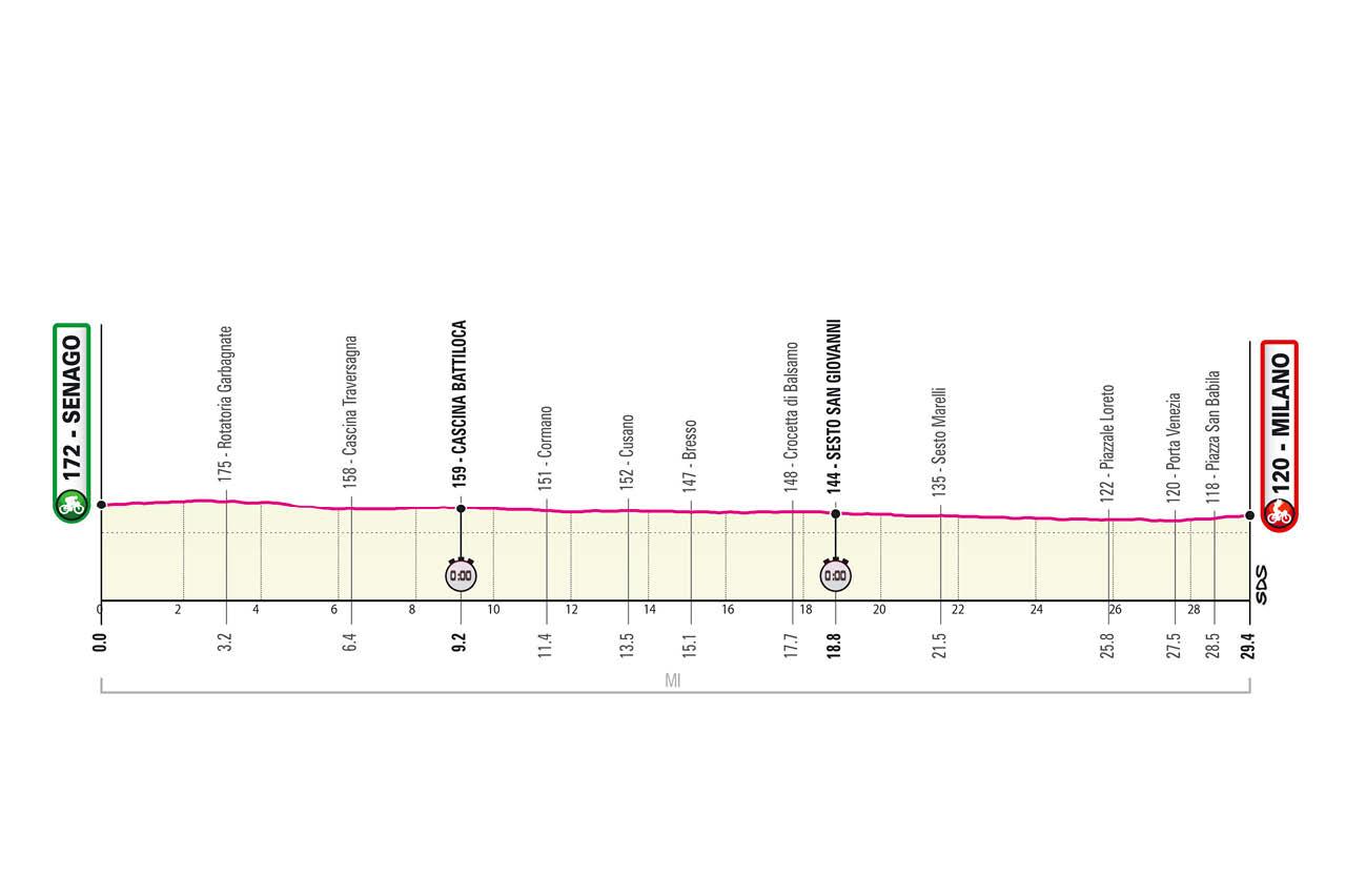 Giro de Italia 2021 Etapa 21