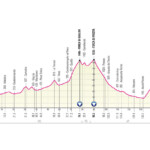 Giro de Italia 2021 Etapa 6