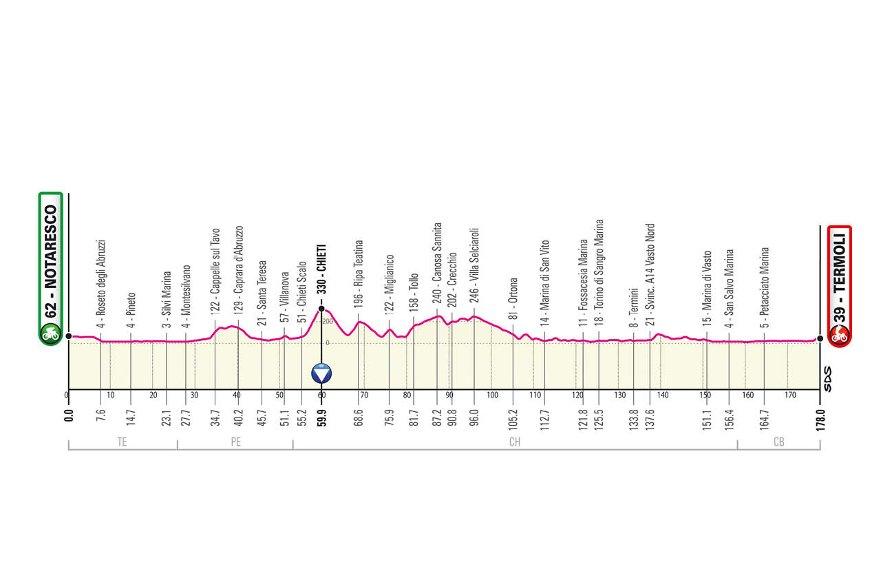 Giro de Italia 2021 Etapa 7