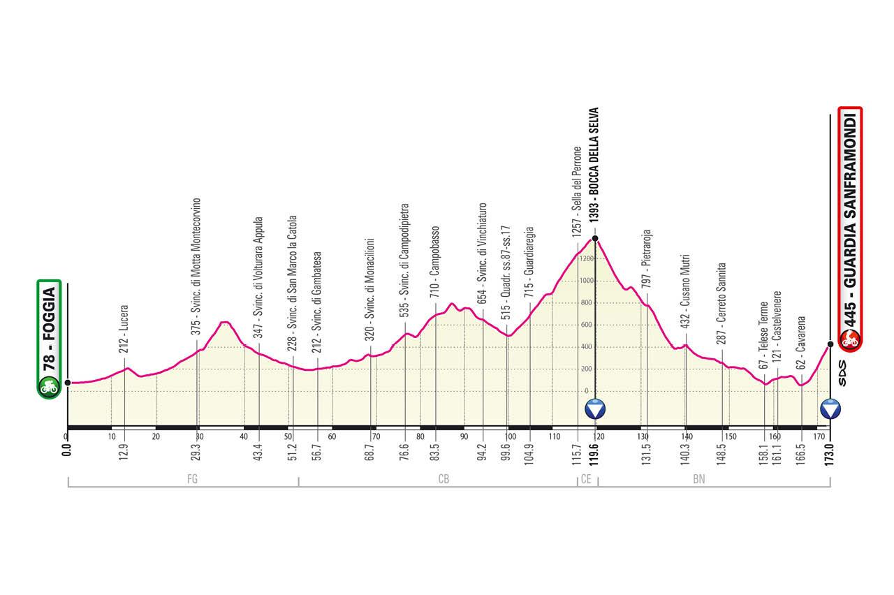 Giro de Italia 2021 Etapa 8