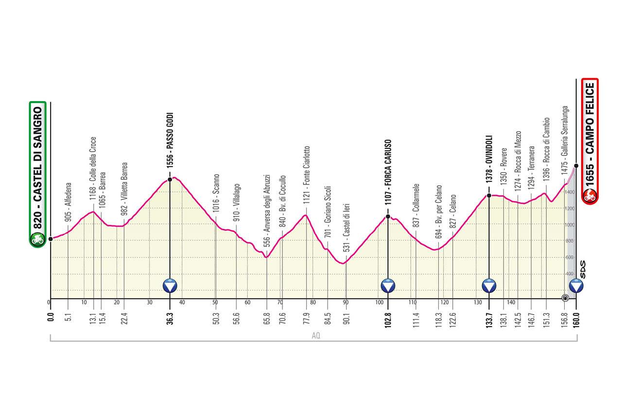 Giro de Italia 2021 Etapa 9