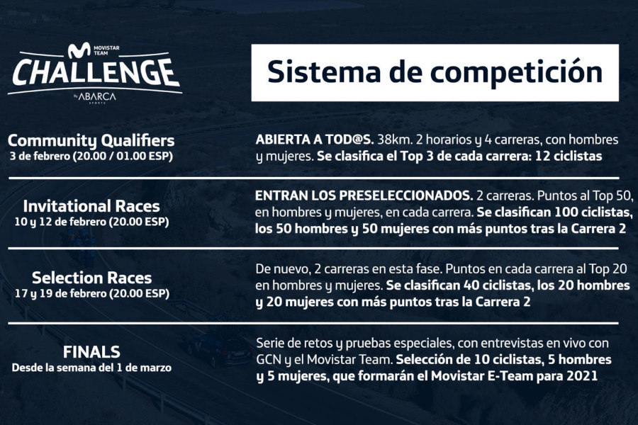 Movistar Team Challenge Zwift