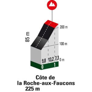 Cote la Roche-aux-Faucons