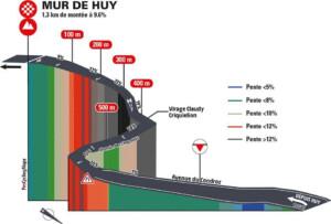 Muro de Huy